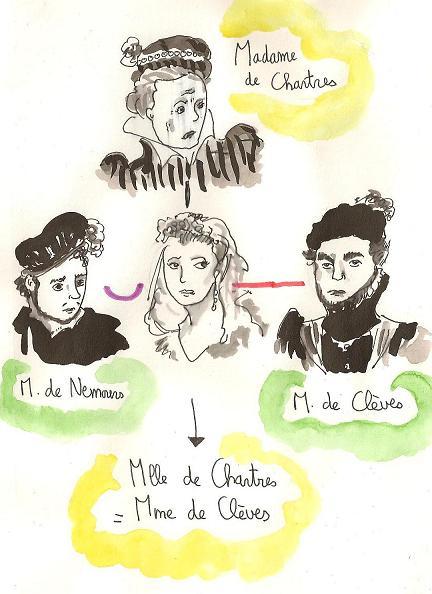 La Princesse De Clèves Résumé Détaillé : princesse, clèves, résumé, détaillé, Princesse, Clèves,, Madame, Lafayette, Bibliothèque