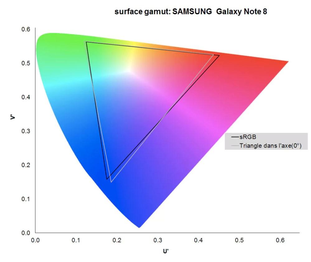medium resolution of gamut du samsung galaxy note 8