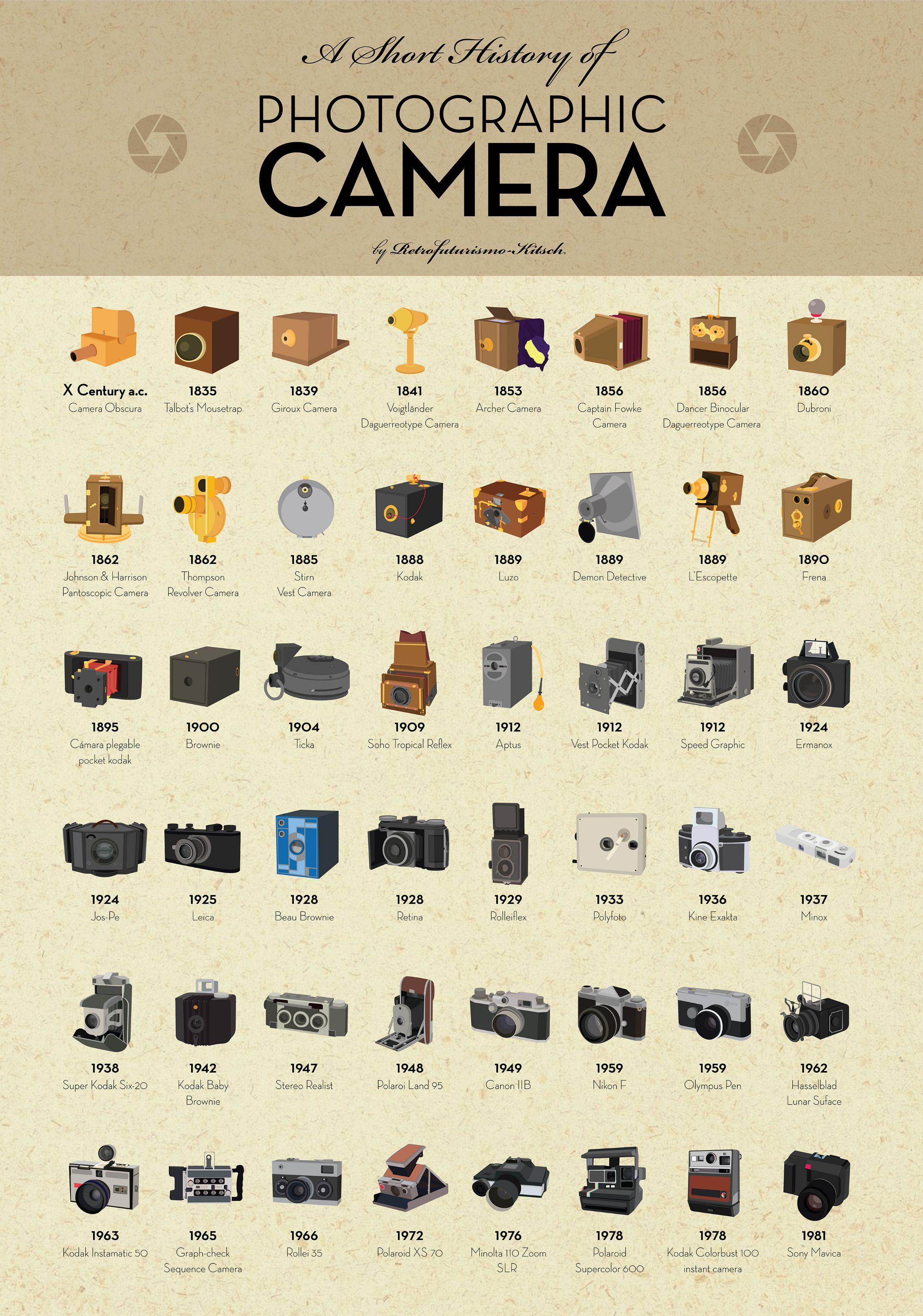L Histoire De L Appareil Photo : histoire, appareil, photo, Histoire-appareil-photo, Boite, Verte