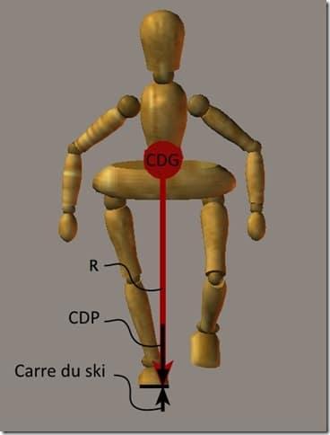equilibre en ski - alignement des forces - labo du skieur 1