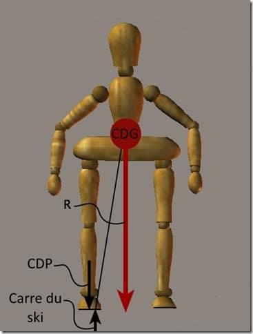 equilibre en ski - alignement des forces - labo du skieur 2