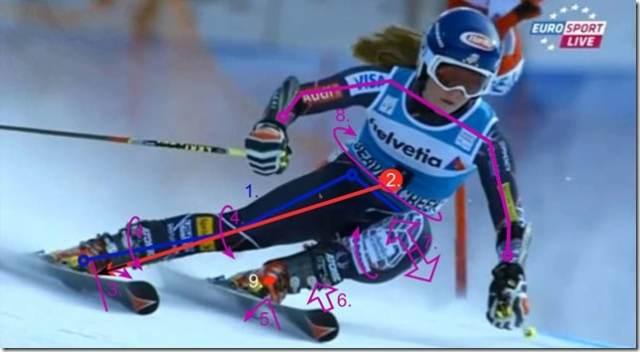mickaela shiffrin slalom geant technique - labo du skieur
