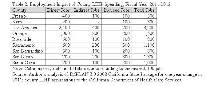 Economic Impact of Low Income Health Program Spending on