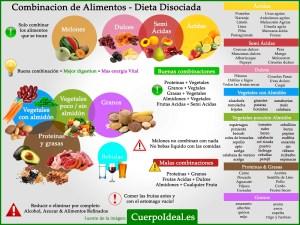 combinacion-alimentos-dieta-disociada