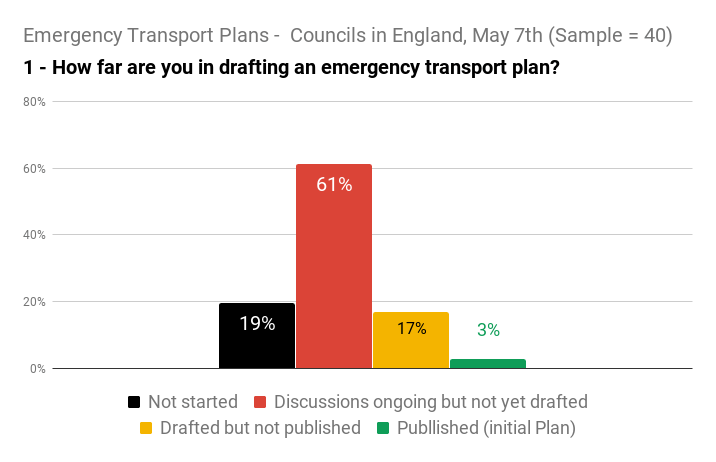 Emergency Transport Plans - Councils in England, May 7th (Sample = 40) (1)