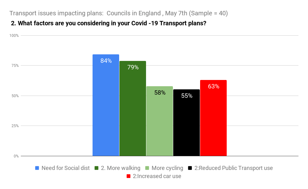 Transport issues impacting plans_ Councils in England , May 7th (Sample = 40) (3)