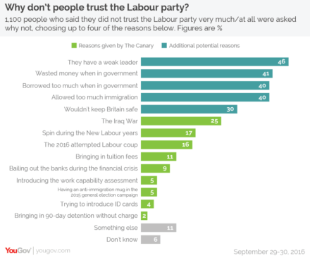 why-dont-people-trust-the-labour-party
