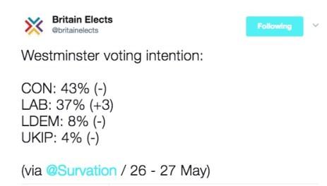 polls survation 26-27 may copy