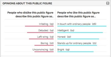 wood opinion yougov copy