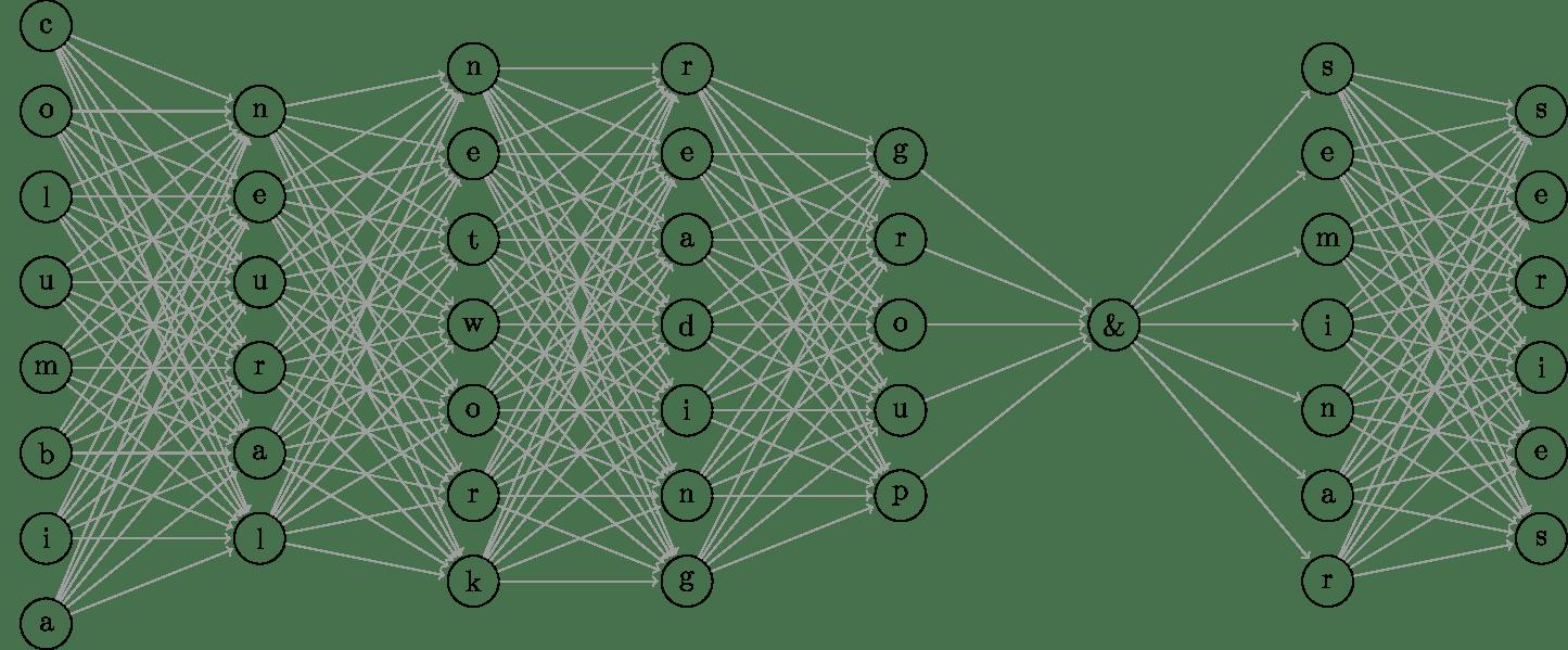 Columbia University Neural Network Reading Group & Seminar