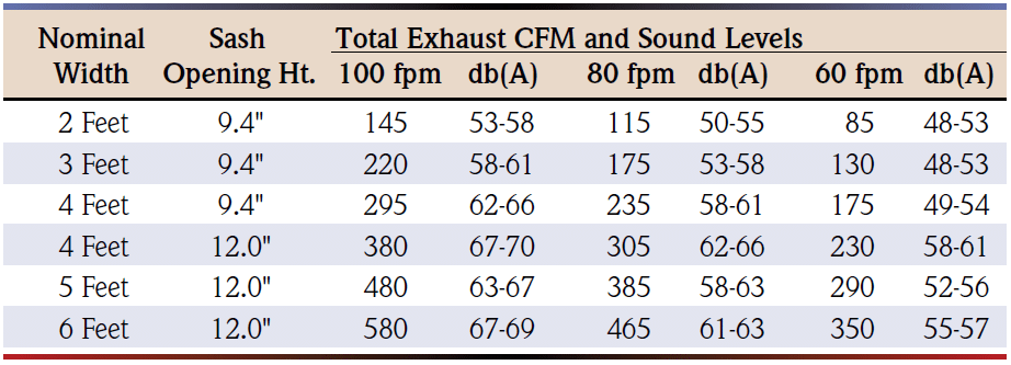 Balance Enclosure Total Exhaust CFM and Sound Levels Chart