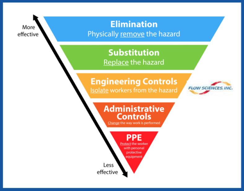 NIOSH'S HIERARCHY OF CONTROLS