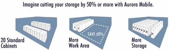 mobile shelving increase floor space