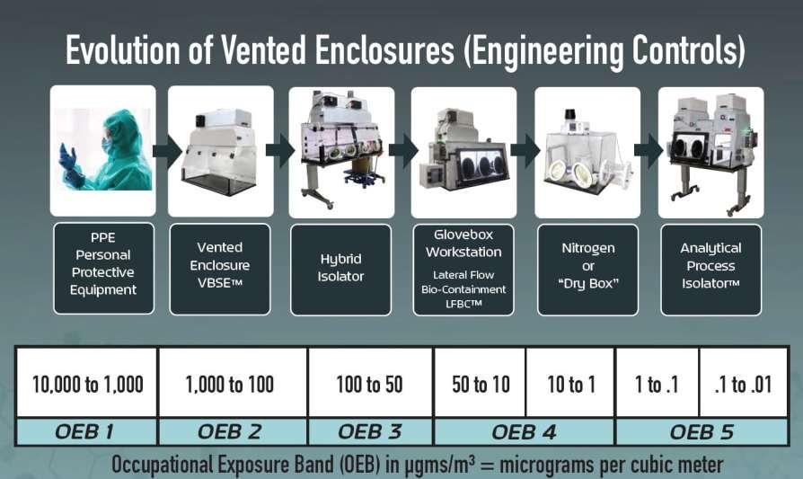 Evolution of Vented Enclosures