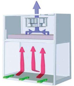 Laboratory Fume Hoods: Ductless Fume Hoods