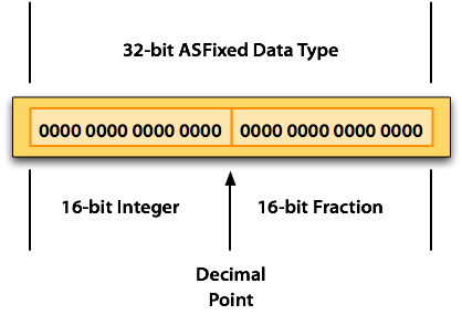 Fixed-Point Math