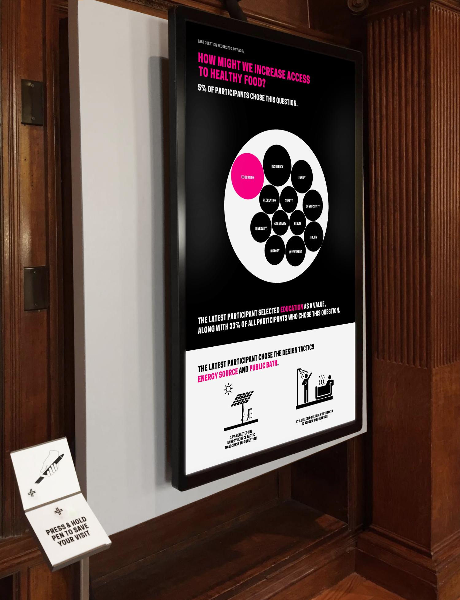 Process Lab Citizen Designer Digital Interactive Design Case Study