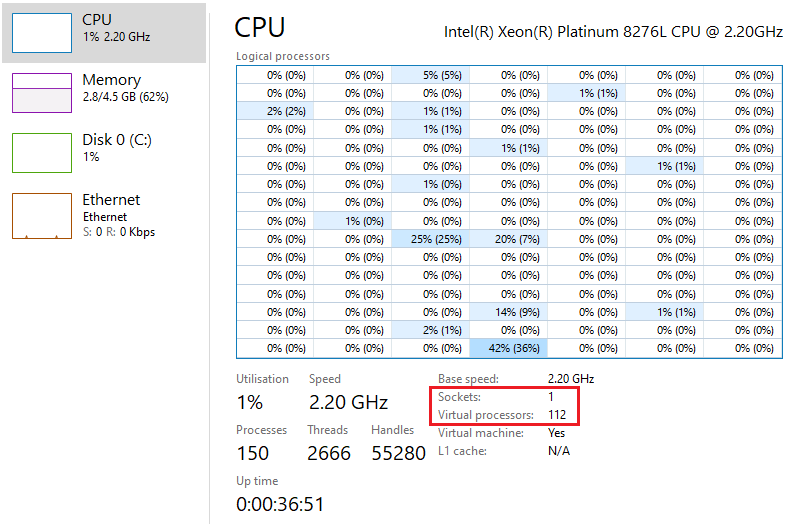 A screenshot of Task Manager, on the CPU page. At the top of the window, it states that an Intel Xeon Platinum 8276L CPU is being used. A matrix of CPU usage percentages is shown, with a large number of entries. There are a number of statistics underneath. A section has been highlighted with a red square, with text reading Sockets: 1, Virtual Processors: 112. This indicates that the VM has 112 virtual processors assigned to it.