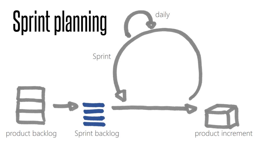 Design Sprints vs. Agile Dev Sprints: Using Both Together