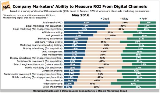 Marketing ROI Showdown2