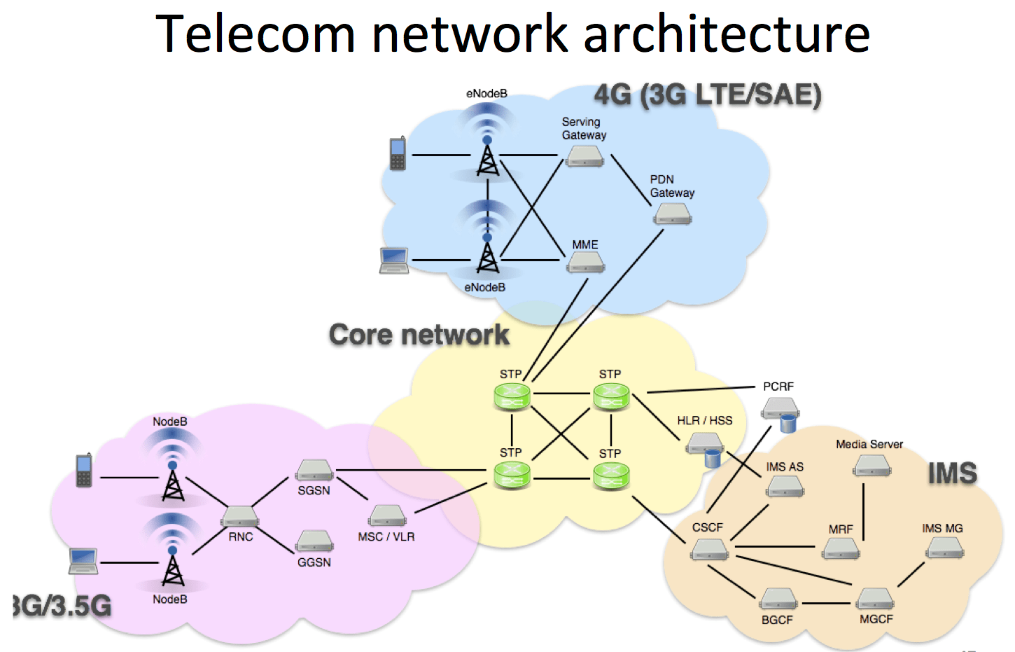 telecom network diagram microsoft wiring carrier central air conditioner p1 labs  rmll lsm 2013 opening up mobile and