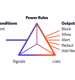 introducing new product features power rules and network learning exchange nlx  [ 1391 x 928 Pixel ]