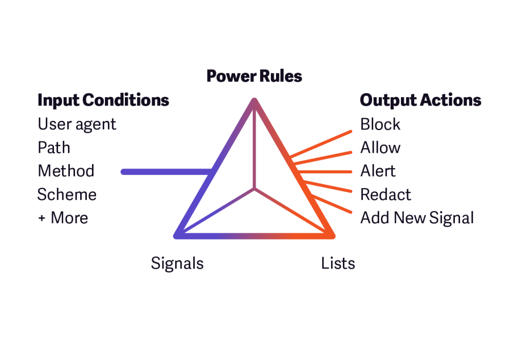 medium resolution of introducing new product features power rules and network learning exchange nlx