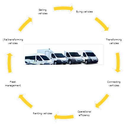 Operational Excellence for vehicles via SMACT