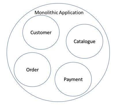 Is it essential to redesign every monolithic application