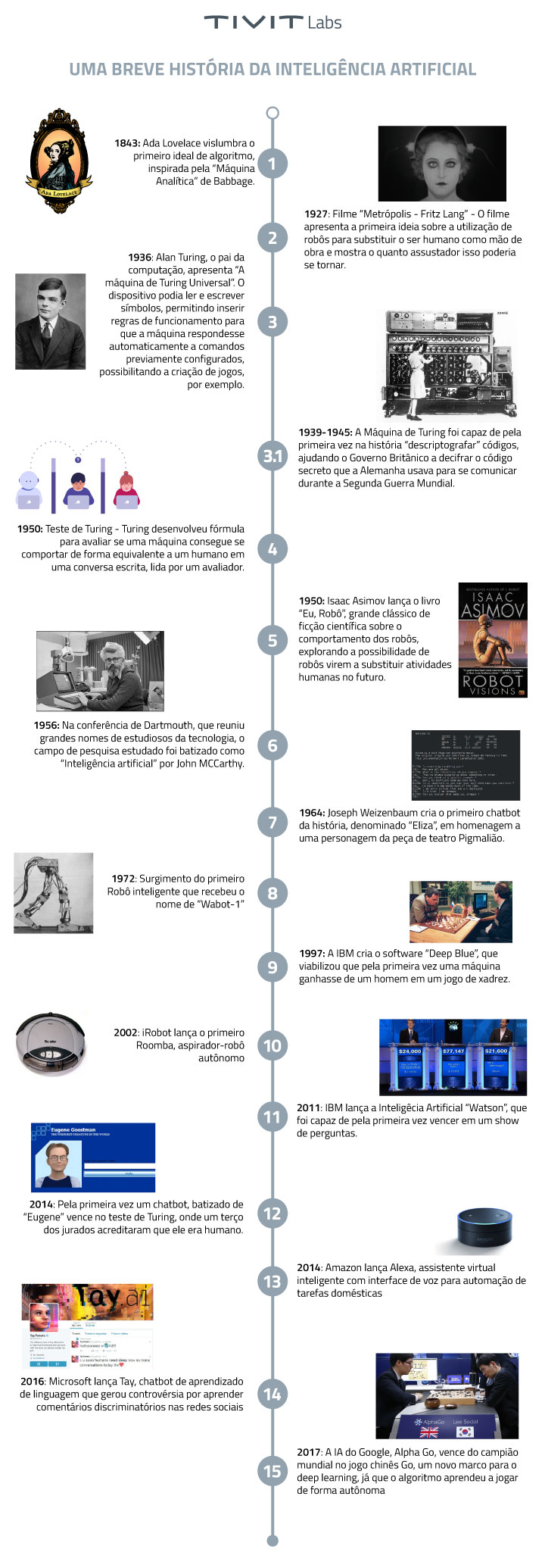 Infográfico Inteligência Artificial