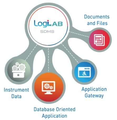 2017 Review Of The Best Scientific Data Management Systems Labs