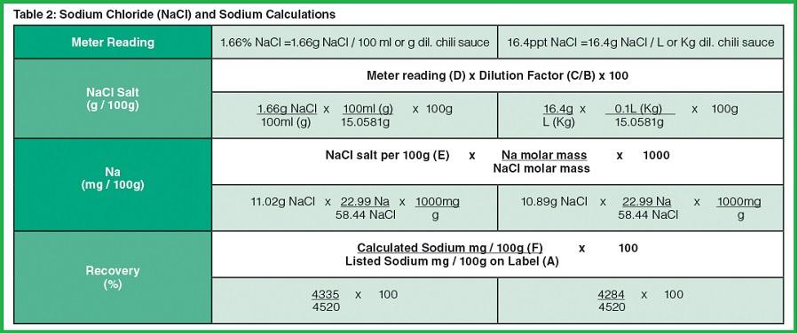 Cách tính kết quả muối trong tương ớt với bút đo Salt-11