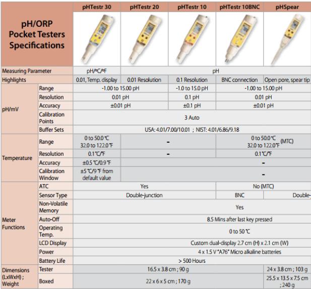 Model bút đo pH Singapore