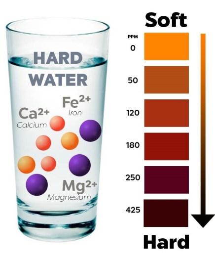 Nước cứng và tác hại của nước