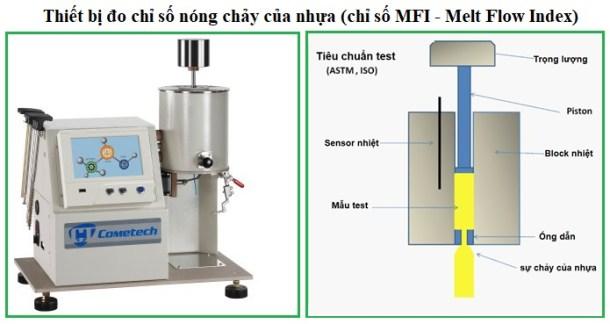 Thí nghiệm đo chỉ số chảy MFI của nhựa
