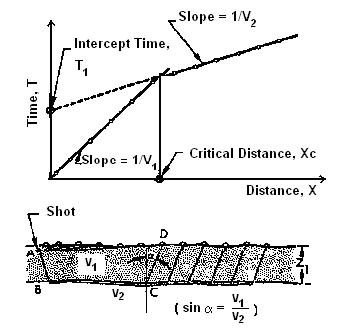 A SEISMIC REFRACTION METHOD FOR ROAD SURVEY