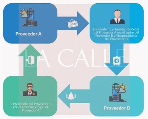 Diagrama del esquema revelado por la Oficina de la Contralora en la compra de equipos en el Natatorio del Colegio (Suministrada/Oficina de la Contralor).