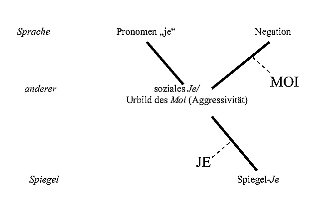 Diagramm zu Je und Moi bei Jacques Lacan, Spiegelstadium