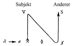 Kant mit Sade - Schema 1 - mit Subjekt und Anderer Kopie