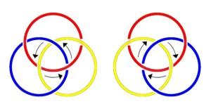 Jacques Lacan, Borromäische Knoten mit Spiegelbild und Orientierungspfeilen
