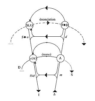 Graph mit énoncé und énonciation