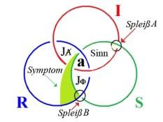Jacques Lacan, borromäische Ringe mit 2 Spleißen - Grundform