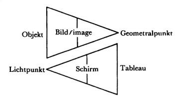 Jacques Lacan, Erstes Schema von Auge und Blick: getrennte Dreiecke