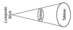 Jacques Lacan, Schema des Blicks als Kegel