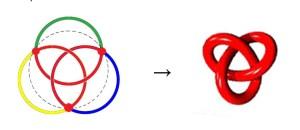 Umwandlung eines borromäishen Knotens in einen Kleeblattknoten. Quelle: Jacques Lacan, Seminar 23, Version Staferla, bearbeitet