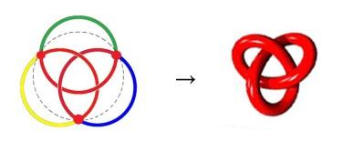 Umwandlung eines borromäishen Knotens in einen Kleeblattknoten (zu Jacques Lacan, Seminar 23 über James Joyce)