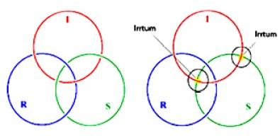 Borro richtig und falsch mit Korrektur (Lacan, Sinthom Seminar Joyce)