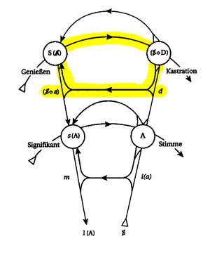 Graf des Begehrens - oberer Kreislauf gelb