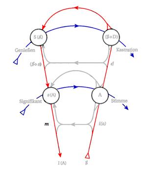 Graf des Begehrens - rot und blau
