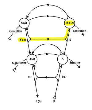 Graph des Begehrens - Trieb und Phantasma